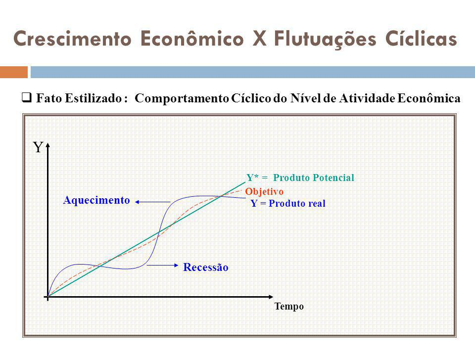 Crescimento Econômico X Flutuações Cíclicas Y Tempo Y* = Produto Potencial Y = Produto real Objetivo Recessão Aquecimento Fato Estilizado : Comportame