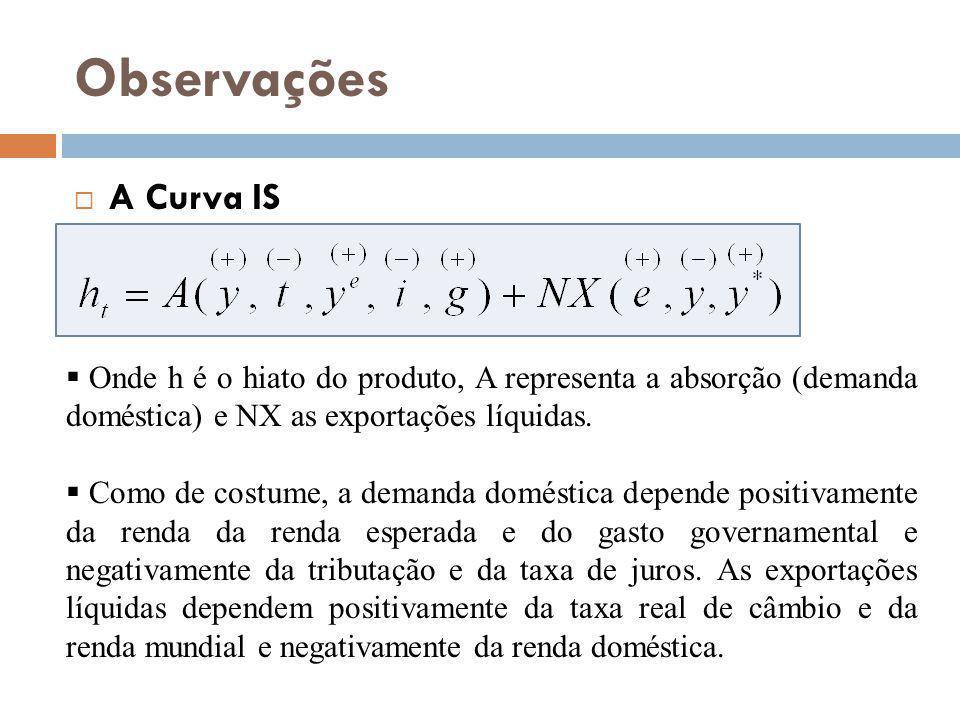 Observações A Curva IS Onde h é o hiato do produto, A representa a absorção (demanda doméstica) e NX as exportações líquidas. Como de costume, a deman