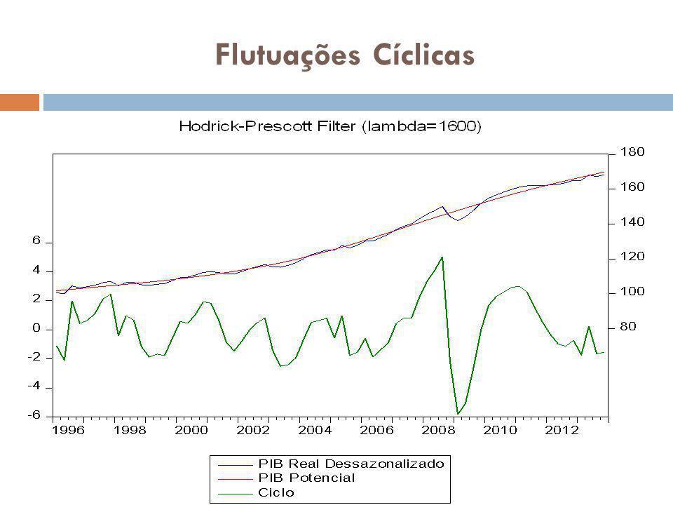 Flutuações Cíclicas