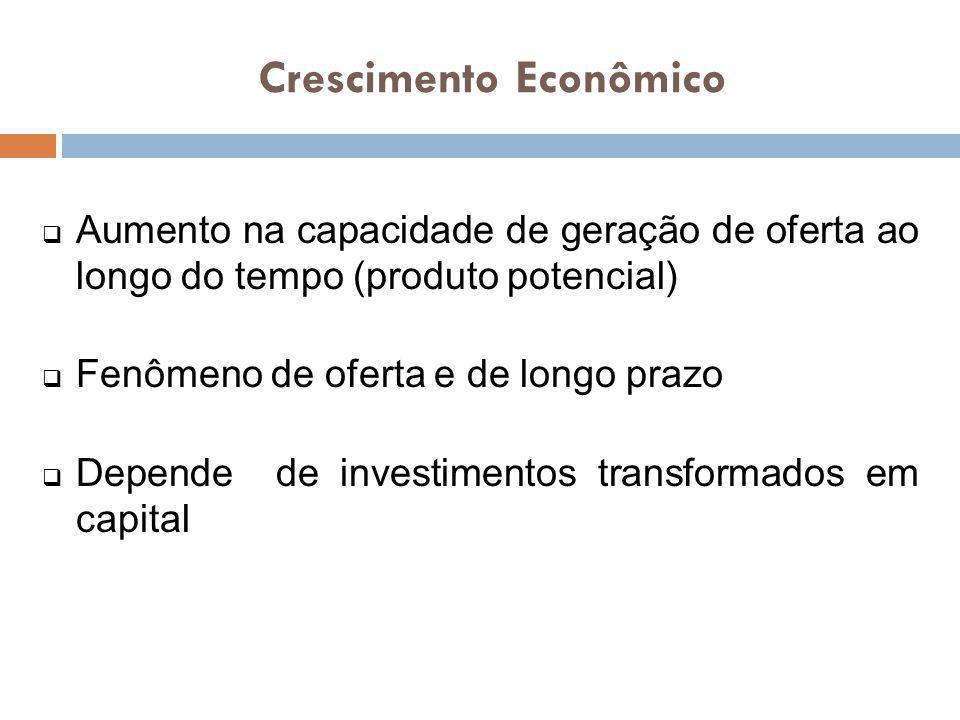 Aumento na capacidade de geração de oferta ao longo do tempo (produto potencial) Fenômeno de oferta e de longo prazo Depende de investimentos transfor