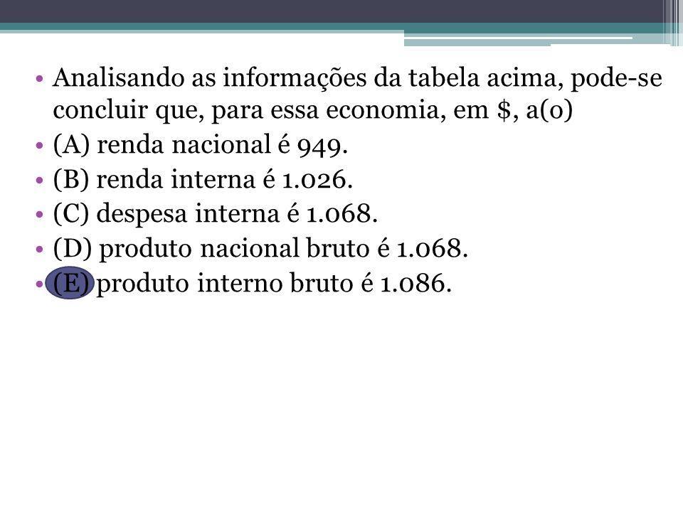 Analisando as informações da tabela acima, pode-se concluir que, para essa economia, em $, a(o) (A) renda nacional é 949. (B) renda interna é 1.026. (