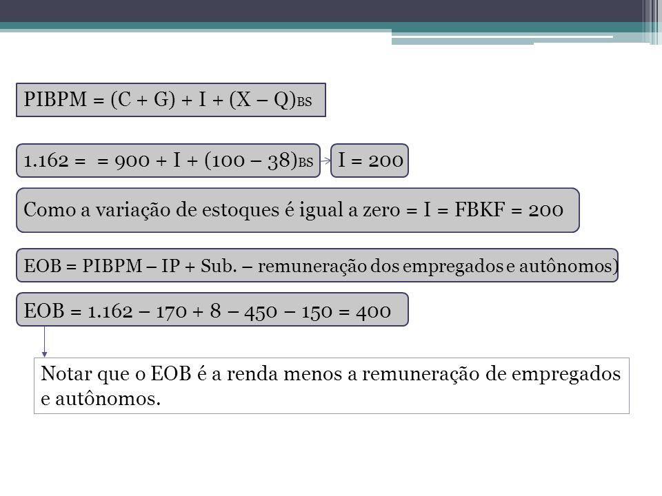 PIBPM = (C + G) + I + (X – Q) BS 1.162 = = 900 + I + (100 – 38) BS I = 200 Como a variação de estoques é igual a zero = I = FBKF = 200 EOB = PIBPM – I