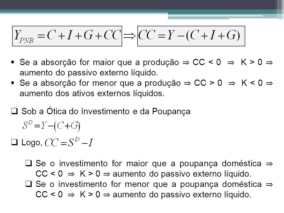 Se a absorção for maior que a produção CC 0 aumento do passivo externo líquido. Se a absorção for menor que a produção CC > 0 K < 0 aumento dos ativos