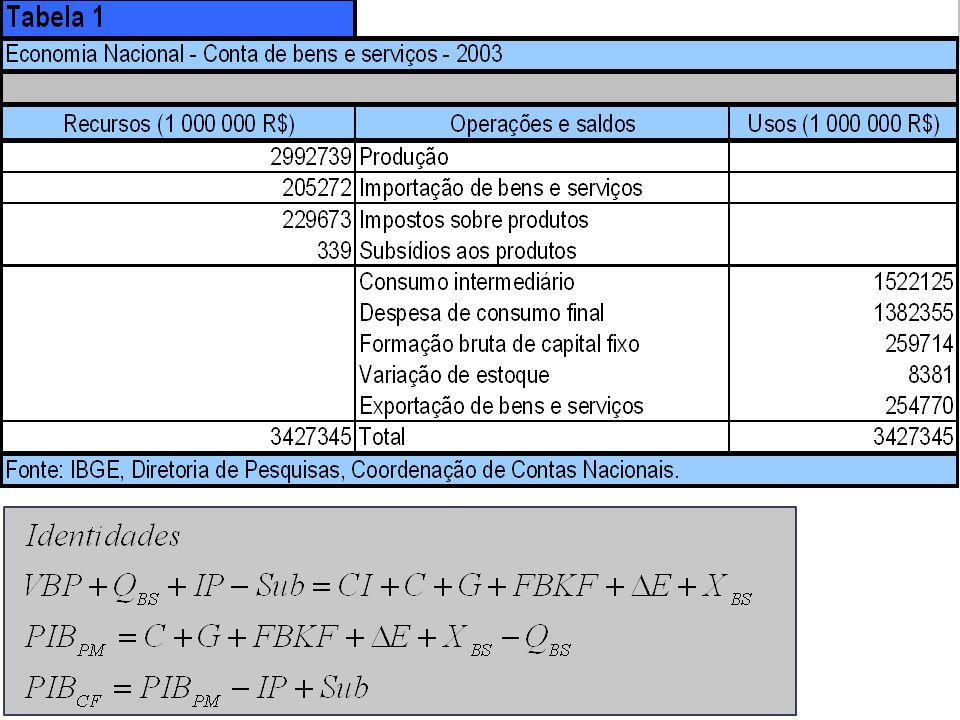 24) Bacen – 2002 – Analista – 47 Considere: curva de oferta agregada de longo prazo vertical ao nível do produto de pleno emprego; curva de demanda agregada definida pela teoria quantitativa da moeda; curva de oferta agregada de curto prazo dada pela equação; Y = Yp + α(P – Pe), Onde: Y = produto, Yp = produto de pleno emprego, P = nível geral de preços, Pe = nível geral de preços esperado, e α > 0; situação inicial de equilíbrio de longo prazo.