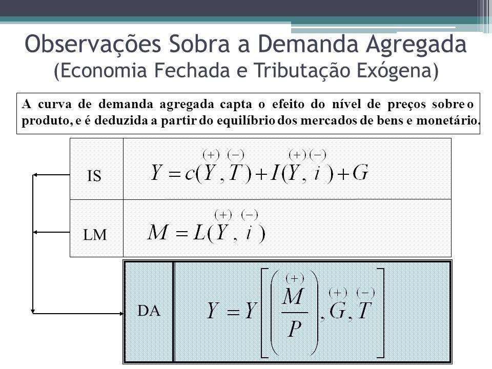 Observações Sobra a Demanda Agregada (Economia Fechada e Tributação Exógena) A curva de demanda agregada capta o efeito do nível de preços sobre o produto, e é deduzida a partir do equilíbrio dos mercados de bens e monetário.