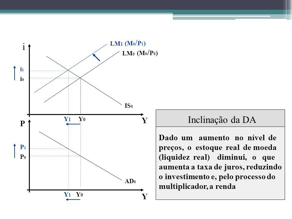 AD 0 LM 0 (M 0 / P 0 ) IS 0 i P Y Y Y0Y0 Y0Y0 P0P0 i0i0 LM 1 (M 0 / P 1 ) Y1Y1 i1i1 P1P1 Y1Y1 Dado um aumento no nível de preços, o estoque real de moeda (liquidez real) diminui, o que aumenta a taxa de juros, reduzindo o investimento e, pelo processo do multiplicador, a renda Inclinação da DA