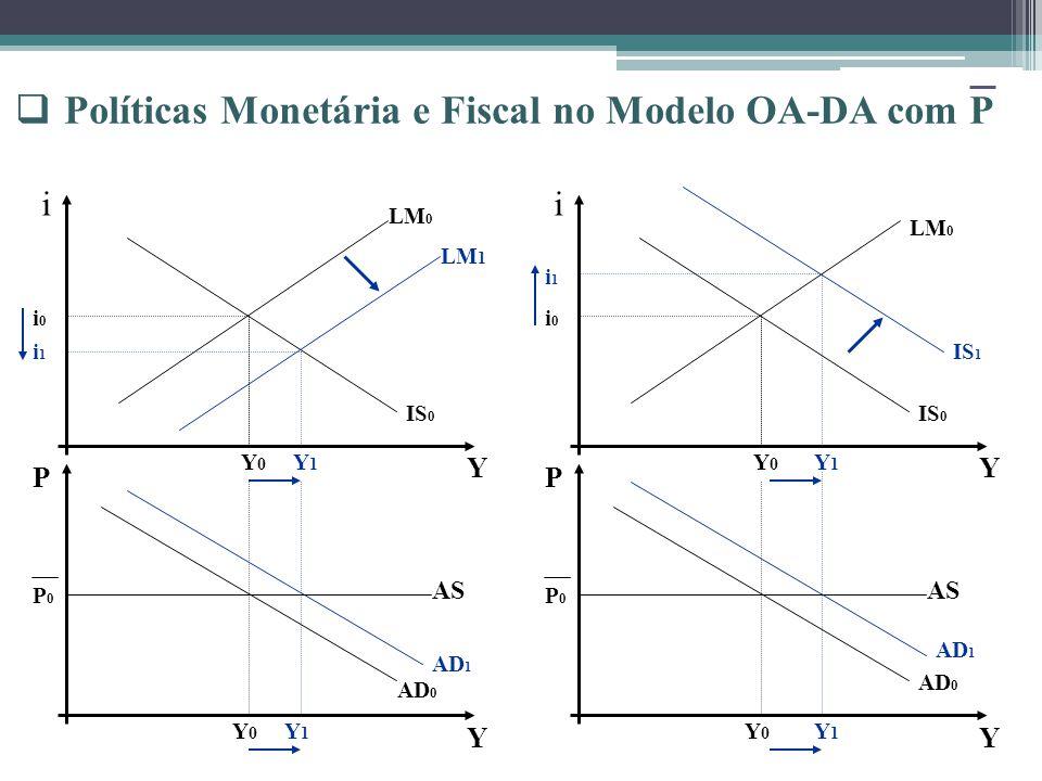 AD 0 LM 0 IS 0 i P Y Y Y0Y0 Y0Y0 P0P0 i0i0 AD 0 LM 0 IS 0 i P Y Y Y0Y0 Y0Y0 P0P0 i0i0 LM 1 Y1Y1 i1i1 Y1Y1 AD 1 AS Y1Y1 AD 1 Y1Y1 i1i1 IS 1 Políticas Monetária e Fiscal no Modelo OA-DA com P