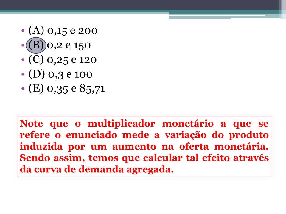 (A) 0,15 e 200 (B) 0,2 e 150 (C) 0,25 e 120 (D) 0,3 e 100 (E) 0,35 e 85,71 Note que o multiplicador monetário a que se refere o enunciado mede a variação do produto induzida por um aumento na oferta monetária.