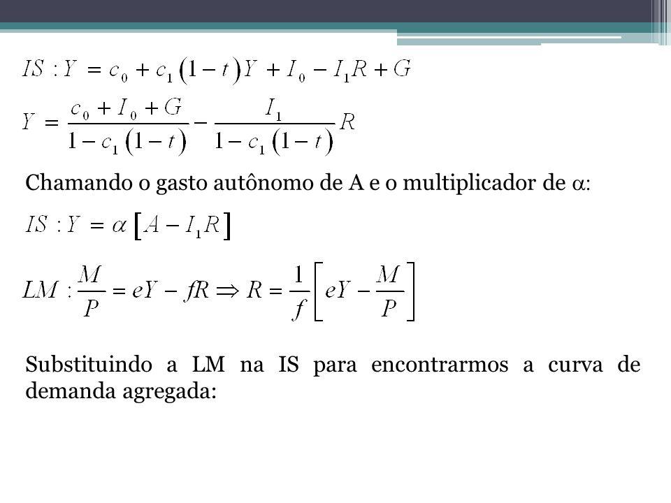 Chamando o gasto autônomo de A e o multiplicador de Substituindo a LM na IS para encontrarmos a curva de demanda agregada: