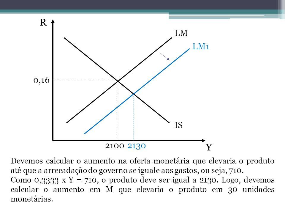 R Y LM IS 0,16 2100 LM1 Devemos calcular o aumento na oferta monetária que elevaria o produto até que a arrecadação do governo se iguale aos gastos, ou seja, 710.
