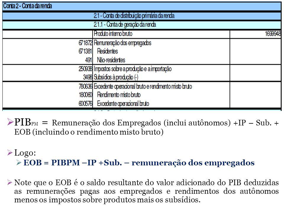 PIBPM = (C + G) + I + (X – Q) BS 1.162 = = 900 + I + (100 – 38) BS I = 200 Como a variação de estoques é igual a zero = I = FBKF = 200 EOB = PIBPM – IP + Sub.