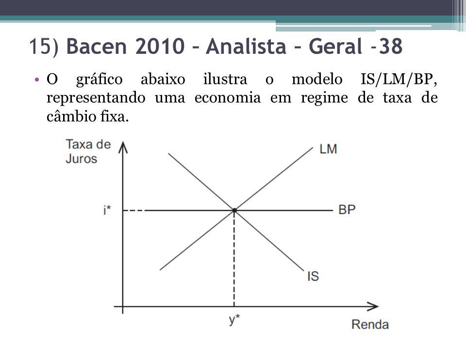 15) Bacen 2010 – Analista – Geral -38 O gráfico abaixo ilustra o modelo IS/LM/BP, representando uma economia em regime de taxa de câmbio fixa.
