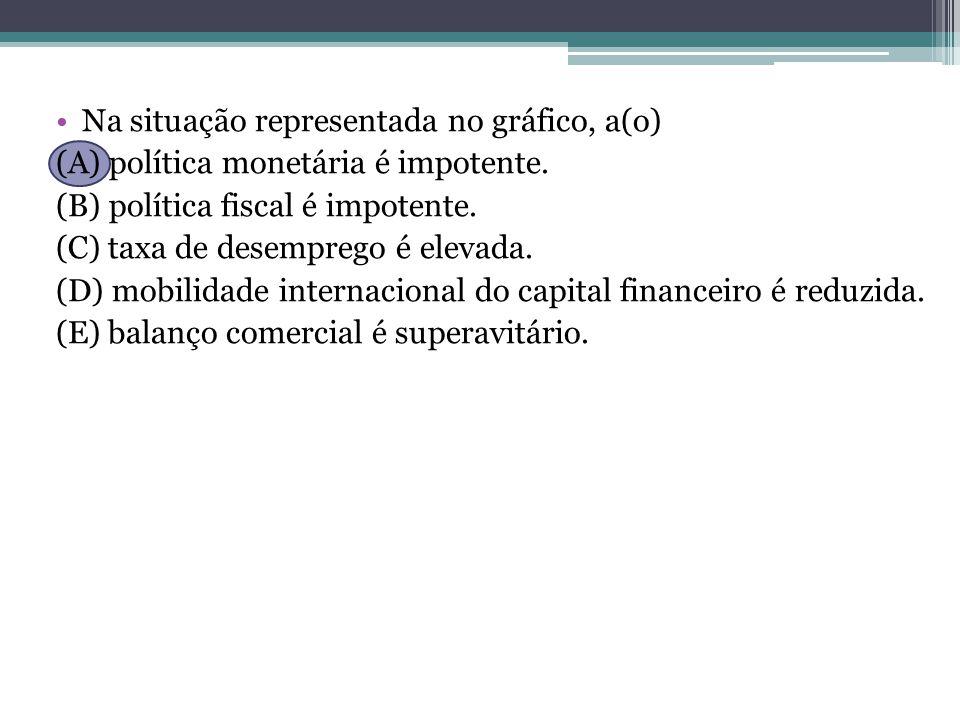 Na situação representada no gráfico, a(o) (A) política monetária é impotente.
