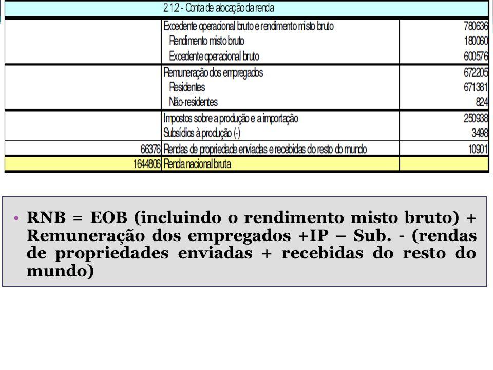 RNB = EOB (incluindo o rendimento misto bruto) + Remuneração dos empregados +IP – Sub. - (rendas de propriedades enviadas + recebidas do resto do mund