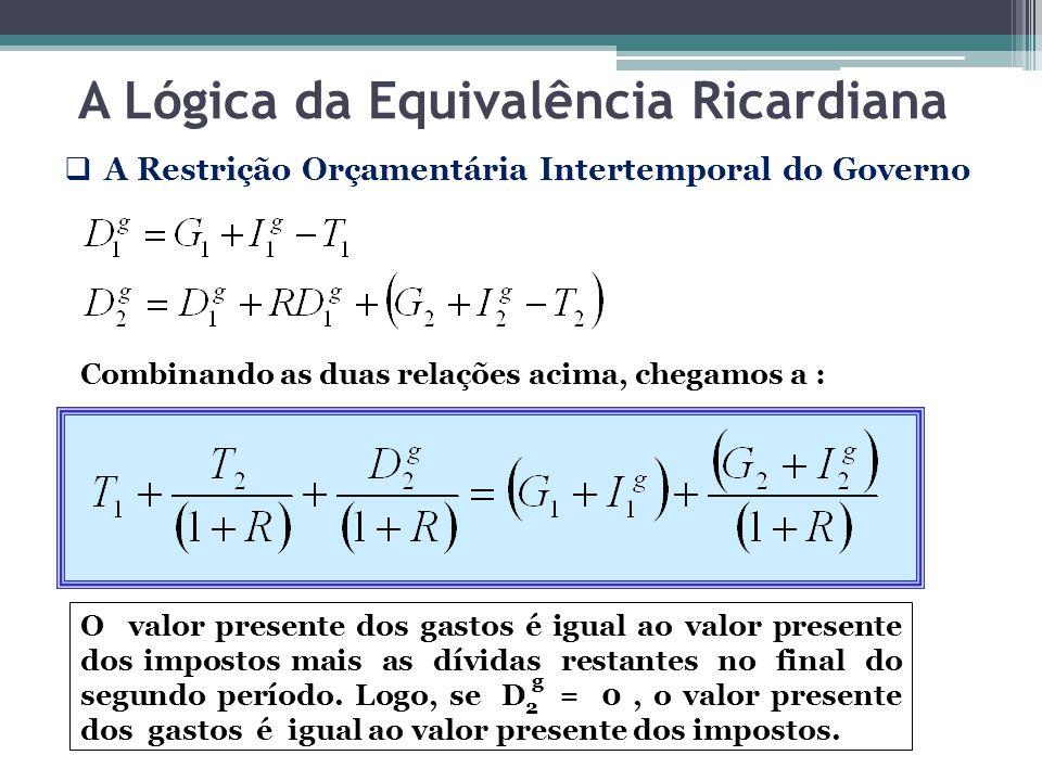 A Lógica da Equivalência Ricardiana A Restrição Orçamentária Intertemporal do Governo Combinando as duas relações acima, chegamos a : O valor presente