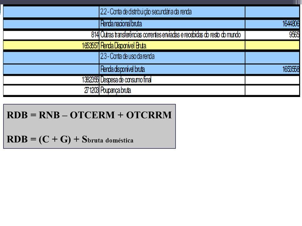 RDB = RNB – OTCERM + OTCRRM RDB = (C + G) + S bruta doméstica