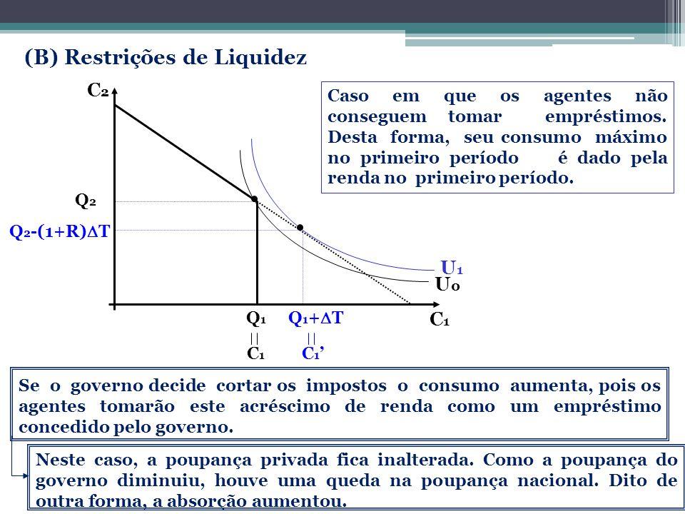 C1C1 U0 U0 Q 1 Q 1 + T Q 2 Q 2 -(1+R) T U 1 C2C2 C 1 C 1 (B) Restrições de Liquidez Caso em que os agentes não conseguem tomar empréstimos. Desta form