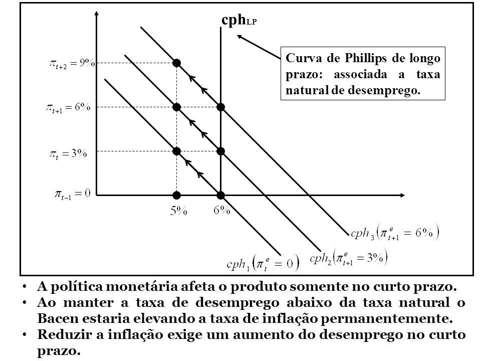 cph LP Curva de Phillips de longo prazo: associada a taxa natural de desemprego. A política monetária afeta o produto somente no curto prazo. Ao mante