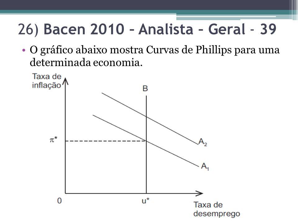 26) Bacen 2010 – Analista – Geral - 39 O gráfico abaixo mostra Curvas de Phillips para uma determinada economia.