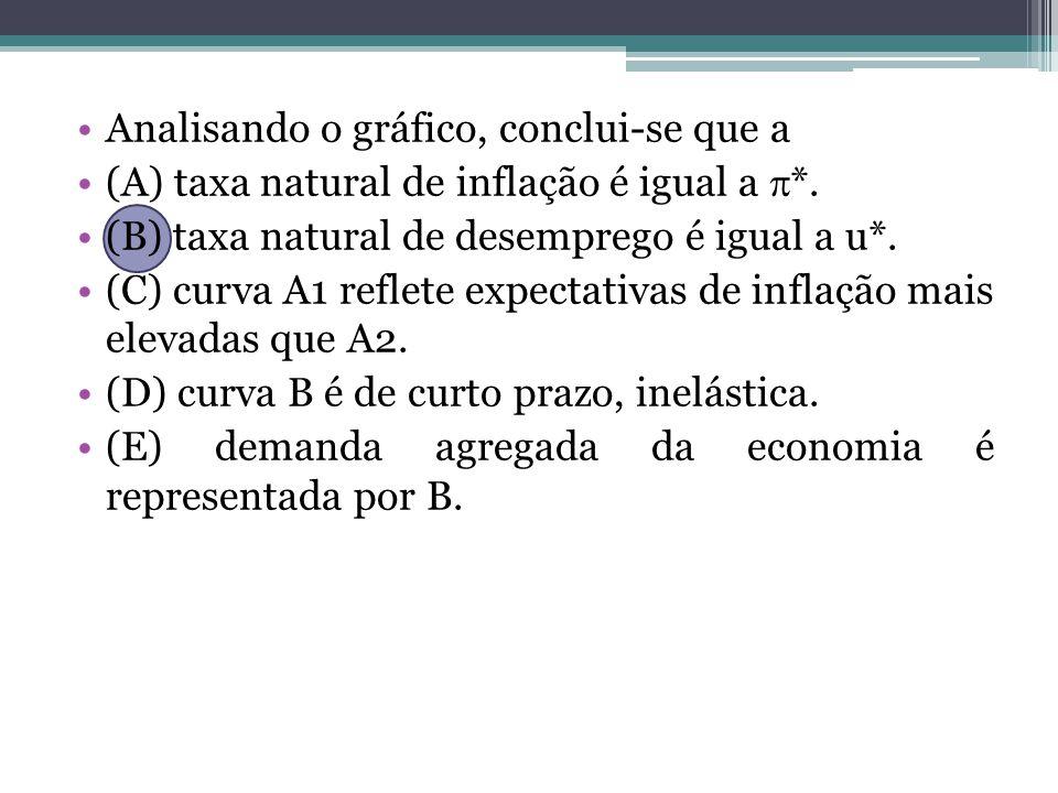Analisando o gráfico, conclui-se que a (A) taxa natural de inflação é igual a *. (B) taxa natural de desemprego é igual a u*. (C) curva A1 reflete exp