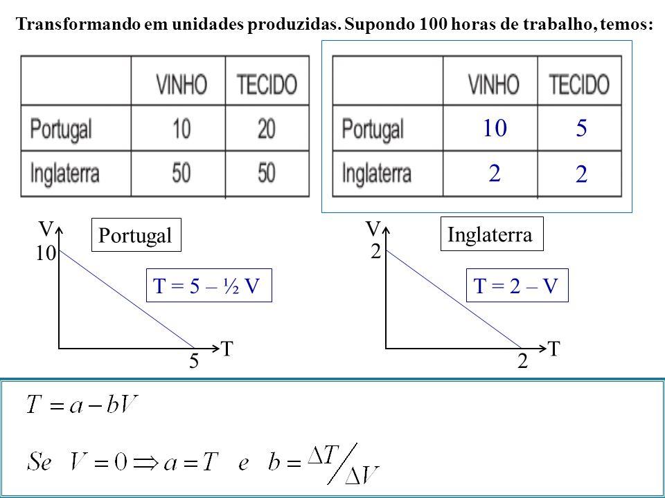 Transformando em unidades produzidas. Supondo 100 horas de trabalho, temos: 10 5 2 2 V T Portugal 10 5 T = 5 – ½ V V T Inglaterra 2 2 T = 2 – V