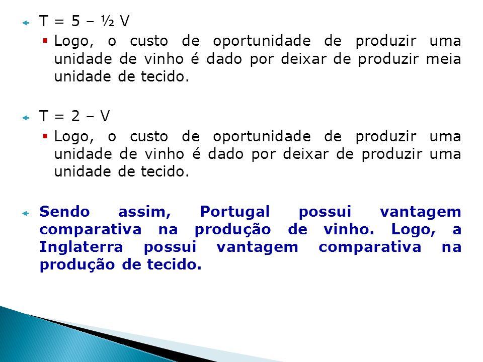 T = 5 – ½ V Logo, o custo de oportunidade de produzir uma unidade de vinho é dado por deixar de produzir meia unidade de tecido. T = 2 – V Logo, o cus