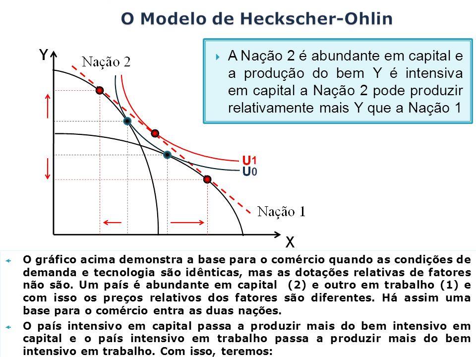 O gráfico acima demonstra a base para o comércio quando as condições de demanda e tecnologia são idênticas, mas as dotações relativas de fatores não s