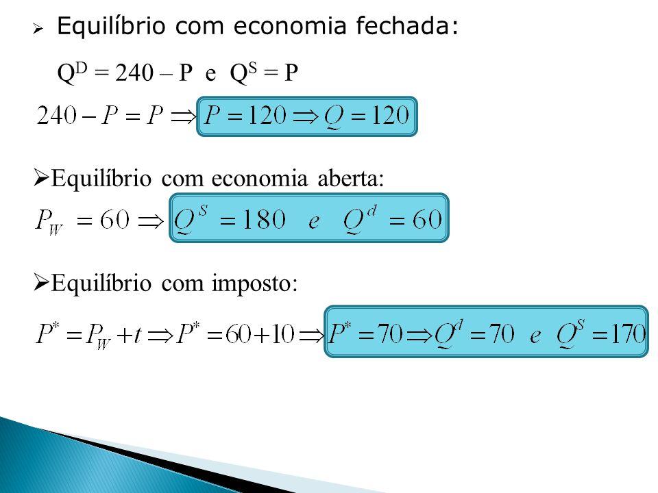 Equilíbrio com economia fechada: Q D = 240 – P e Q S = P Equilíbrio com economia aberta: Equilíbrio com imposto: