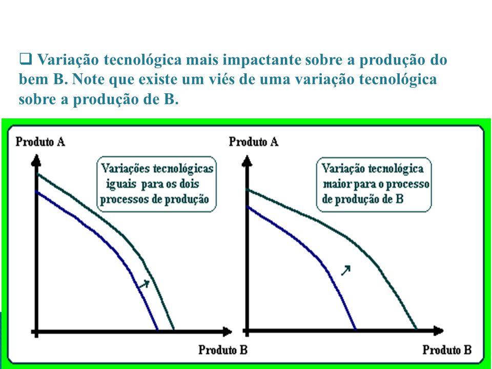 Variação tecnológica mais impactante sobre a produção do bem B. Note que existe um viés de uma variação tecnológica sobre a produção de B.