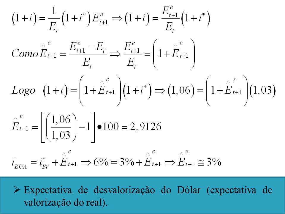 Expectativa de desvalorização do Dólar (expectativa de valorização do real).