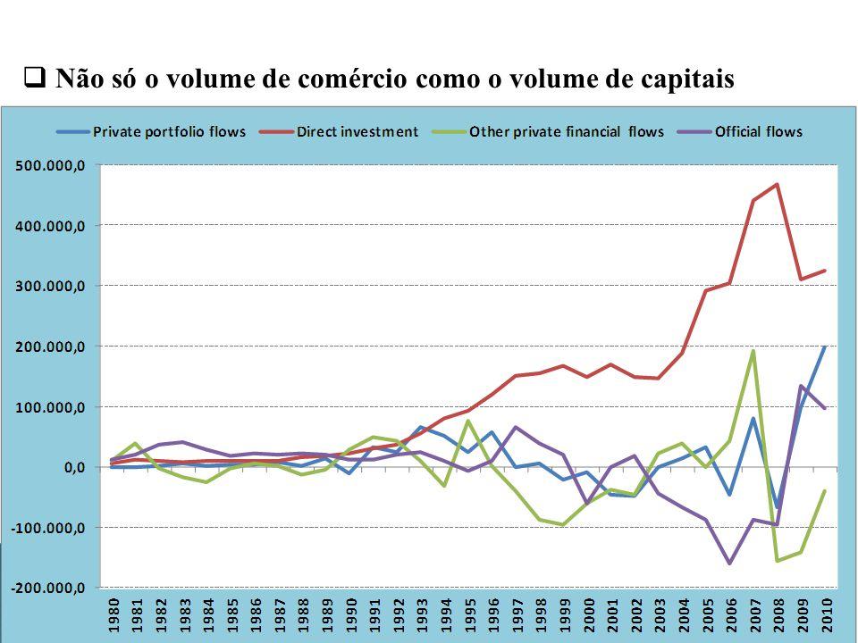Não só o volume de comércio como o volume de capitais