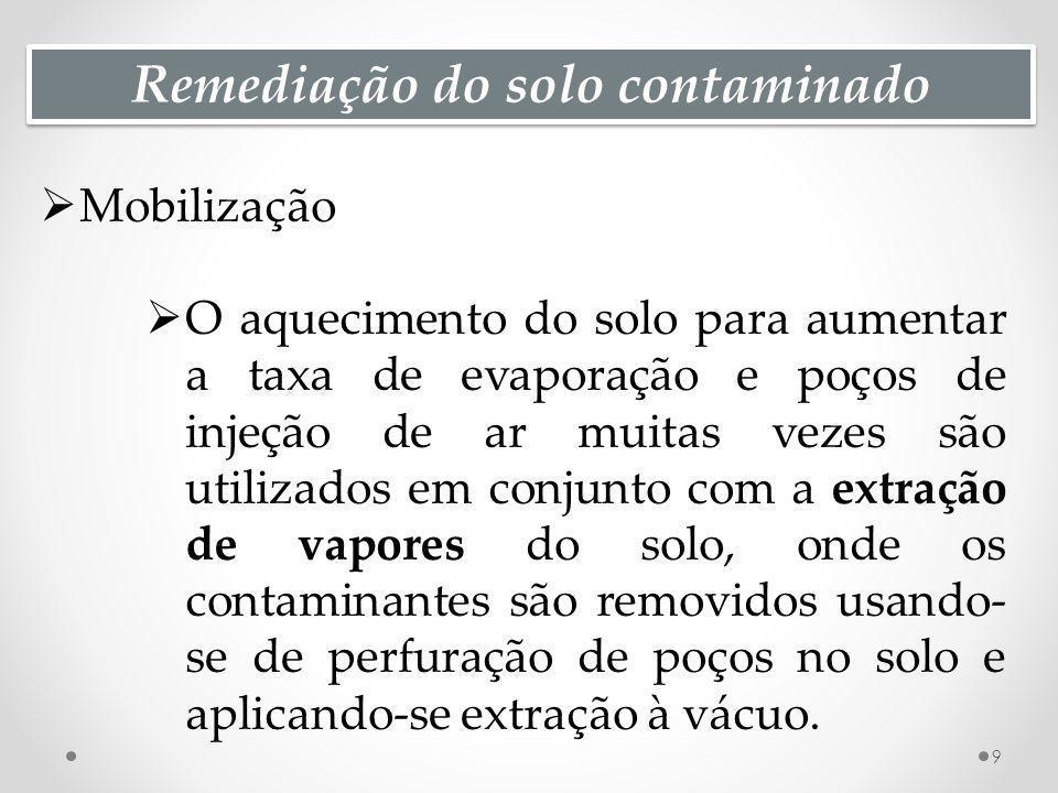 Remediação do solo contaminado Biorremediação de resíduos e solo 20 A biorremedidação é usada particularmente para a remediação de áreas onde foram dispostos resíduos e solos contaminados com compostos orgânicos semivoláteis, como os HPA.