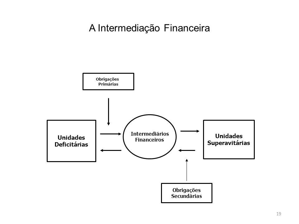 19 A Intermediação Financeira Unidades Deficitárias Intermediários Financeiros Unidades Superavitárias Obrigações Primárias Obrigações Secundárias