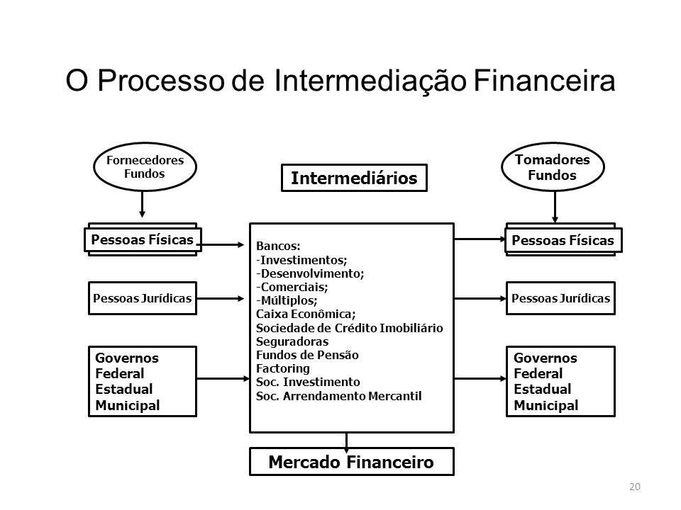 20 O Processo de Intermediação Financeira Intermediários Bancos: -Investimentos; -Desenvolvimento; -Comerciais; -Múltiplos; Caixa Econômica; Sociedade