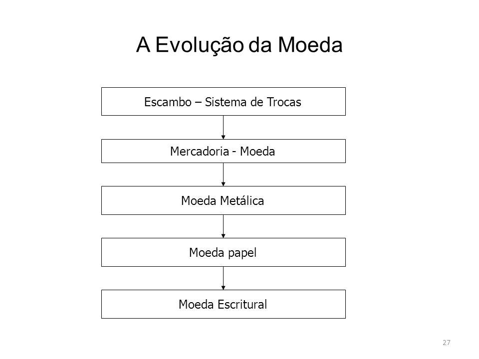 A Evolução da Moeda 27 Escambo – Sistema de Trocas Mercadoria - Moeda Moeda Metálica Moeda papel Moeda Escritural