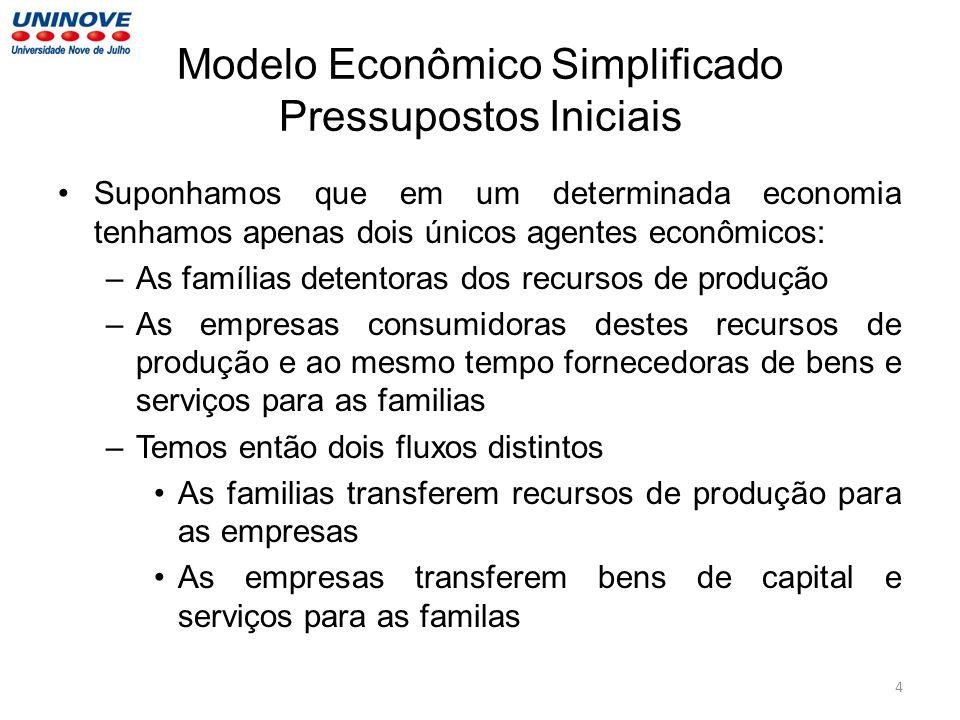 Modelo Econômico Simplificado Pressupostos Iniciais Suponhamos que em um determinada economia tenhamos apenas dois únicos agentes econômicos: –As famí