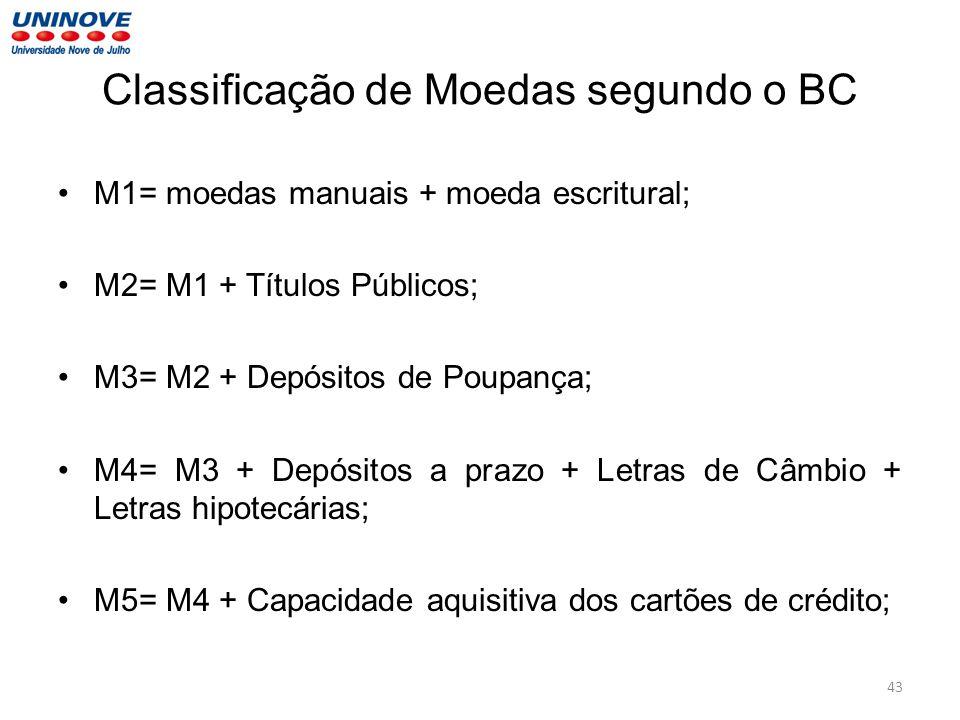 Classificação de Moedas segundo o BC M1= moedas manuais + moeda escritural; M2= M1 + Títulos Públicos; M3= M2 + Depósitos de Poupança; M4= M3 + Depósi