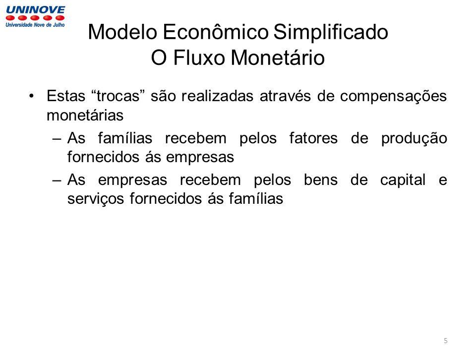 Modelo Econômico Simplificado O Fluxo Monetário Estas trocas são realizadas através de compensações monetárias –As famílias recebem pelos fatores de p