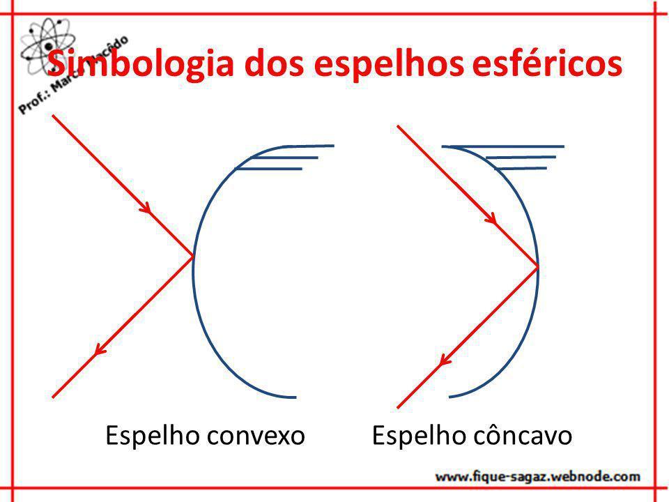 Simbologia dos espelhos esféricos Espelho convexoEspelho côncavo