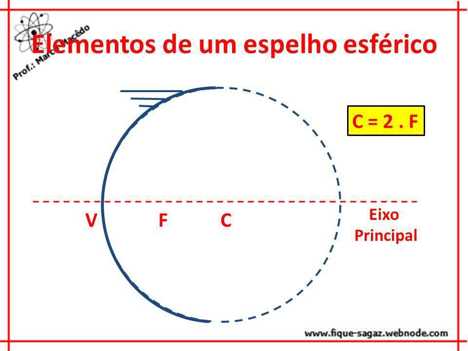 Propriedades de reflexão de um espelho esférico VCFVCF Todo o raio que passar paralelamente ao eixo principal passará obrigatoriamente pelo foco principal