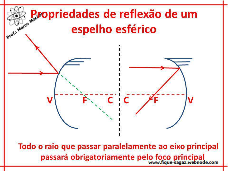Propriedades de reflexão de um espelho esférico VCFVCF Todo o raio que passar paralelamente ao eixo principal passará obrigatoriamente pelo foco princ
