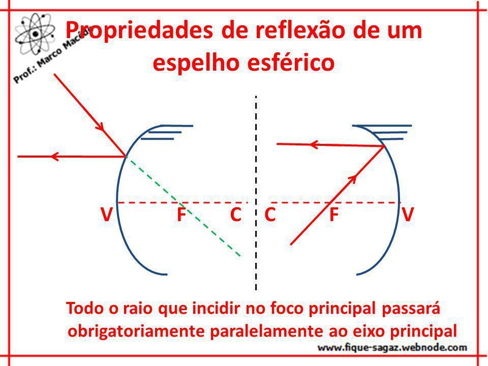 Propriedades de reflexão de um espelho esférico VCFVCF Todo o raio que incidir no foco principal passará obrigatoriamente paralelamente ao eixo princi