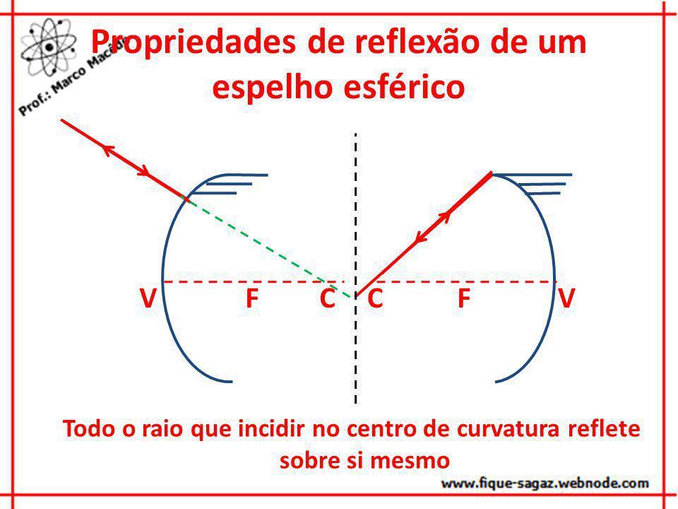 Propriedades de reflexão de um espelho esférico VCFVCF Todo o raio que incidir no vértice será refletido simetricamente em relação ao eixo principal