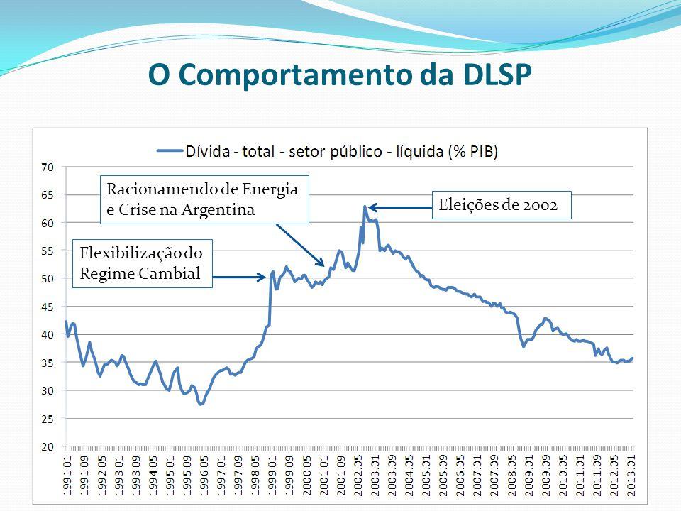 O Comportamento da DLSP Flexibilização do Regime Cambial Racionamendo de Energia e Crise na Argentina Eleições de 2002