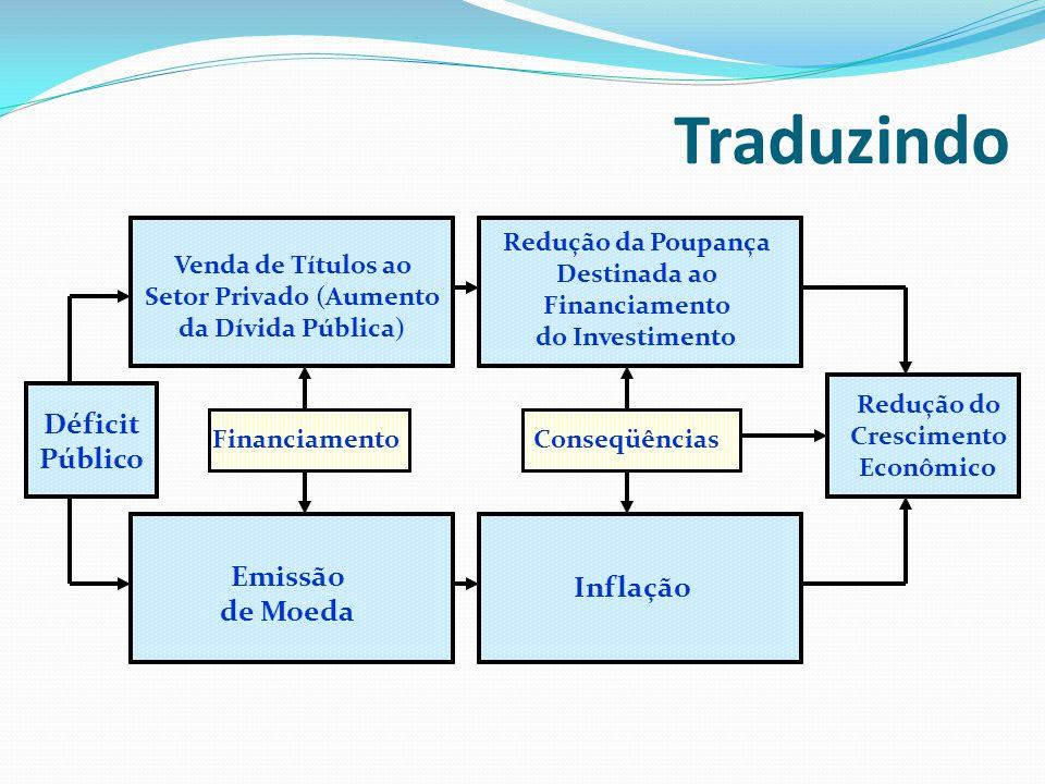 Traduzindo Déficit Público Venda de Títulos ao Setor Privado (Aumento da Dívida Pública) Emissão de Moeda Redução da Poupança Destinada ao Financiamen