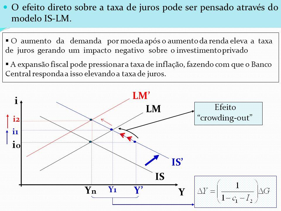 O efeito direto sobre a taxa de juros pode ser pensado através do modelo IS-LM. i Y IS LM YnYn i0i0 Y1 i1 O aumento da demanda por moeda após o aument