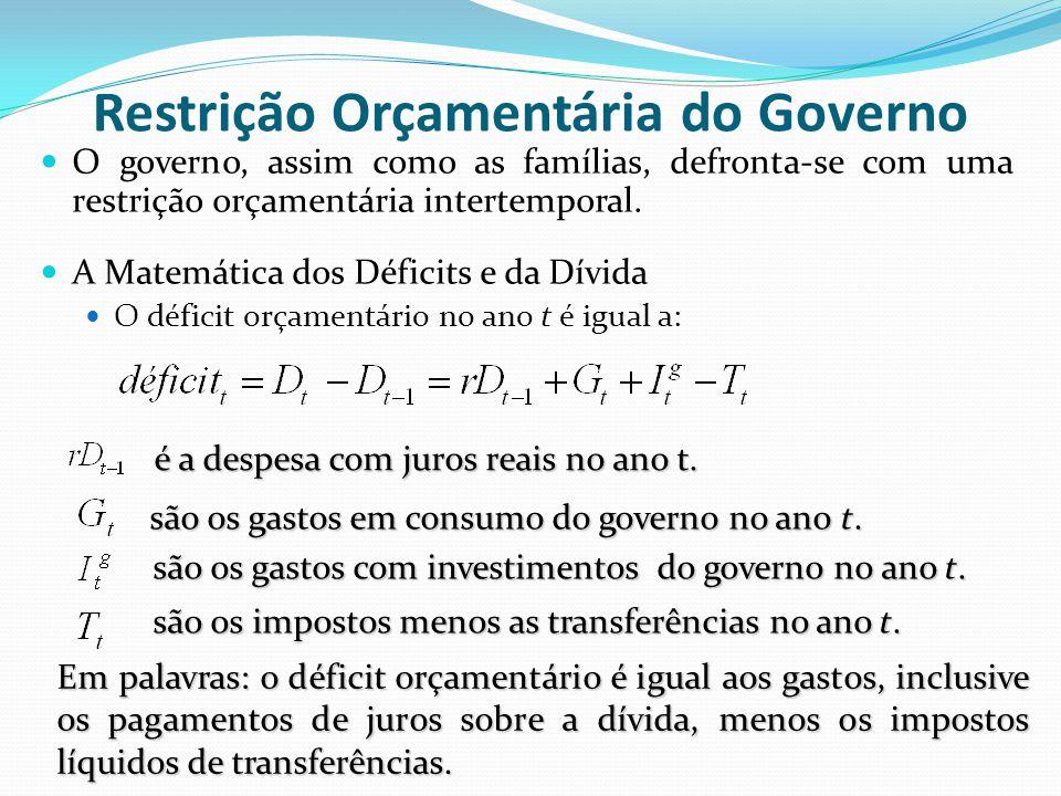 Restrição Orçamentária do Governo O governo, assim como as famílias, defronta-se com uma restrição orçamentária intertemporal. A Matemática dos Défici