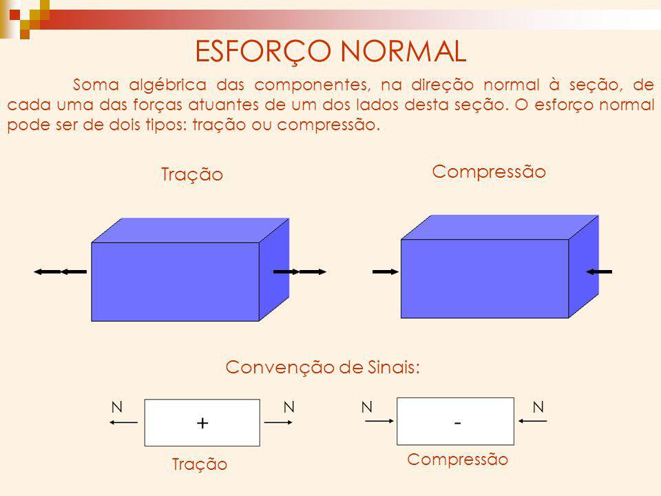 ESFORÇO NORMAL Soma algébrica das componentes, na direção normal à seção, de cada uma das forças atuantes de um dos lados desta seção. O esforço norma