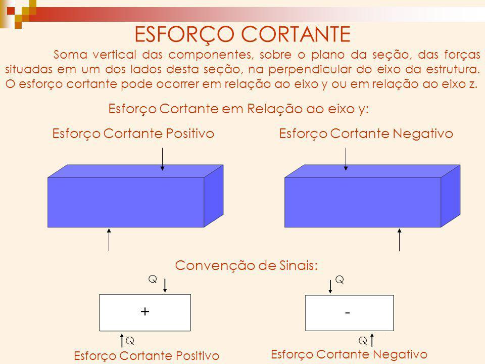 Conclusão: um esforço cortante Qy ou Qz, é positivo quando, calculando pelas forças situadas do lado esquerdo da seção, tiver o sentido positivo dos e