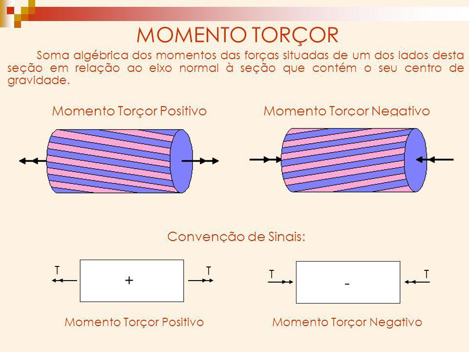 MOMENTO TORÇOR Soma algébrica dos momentos das forças situadas de um dos lados desta seção em relação ao eixo normal à seção que contém o seu centro d